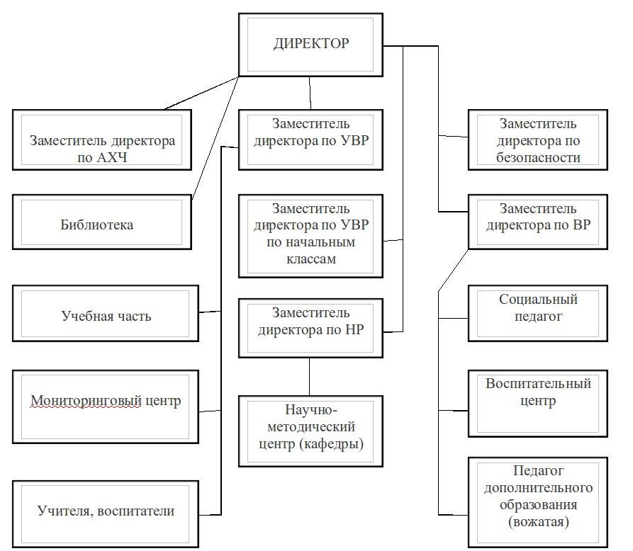 Организационные структуры их схемы и описание6